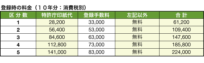 20160401fee_table_03