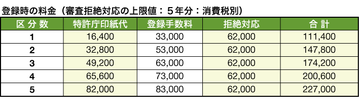 20160401fee_table_04