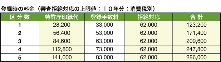 20160401fee_table_05