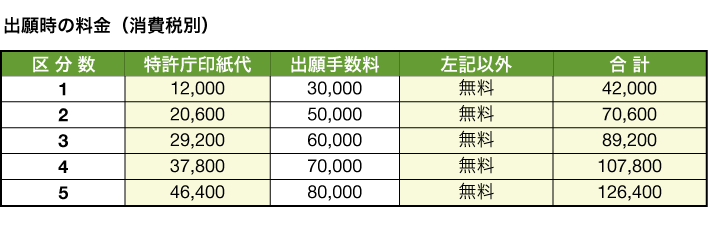 20160401fee_table_1
